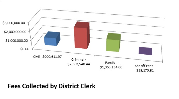 district clerk fee chart
